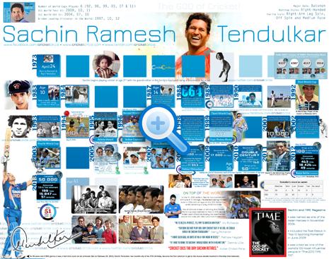 Sachin Tendulkar Infographics